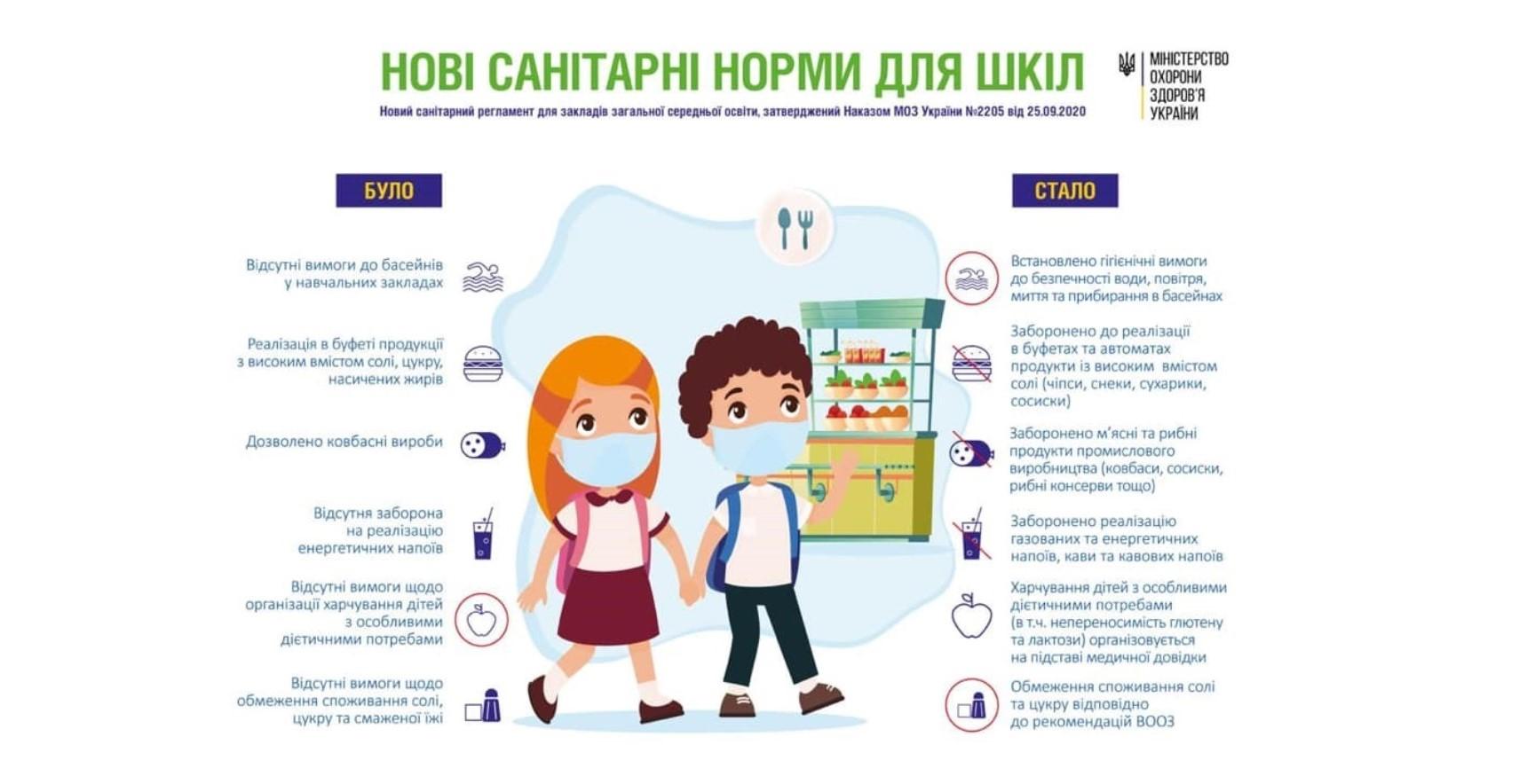 Не менше 3-х порцій молочних продуктів на день – нові вимоги до харчування в школі